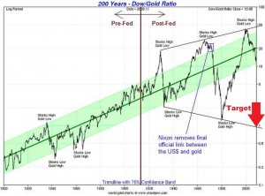 200 years of DOW/gold ratio