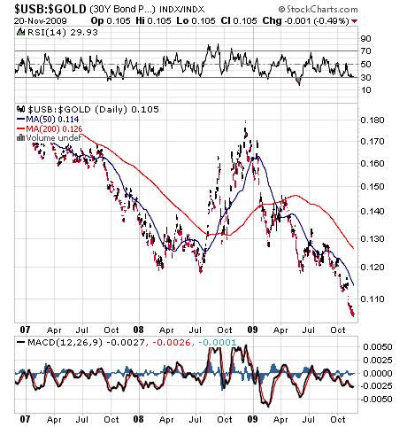 30 year Treasury bond in gold