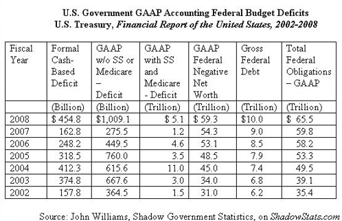 US deficit and debt, GAAP