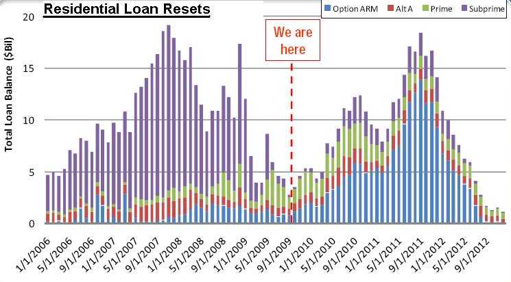 Mortgage loan resets - all