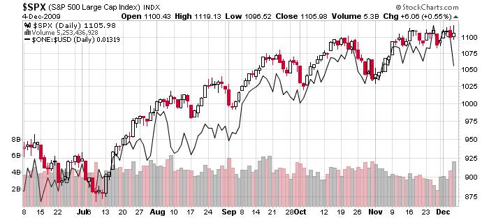 SP500 index vs inverse dollar, 6 months