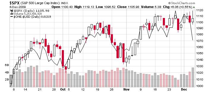 SP500 vs inverse USD, 3 months