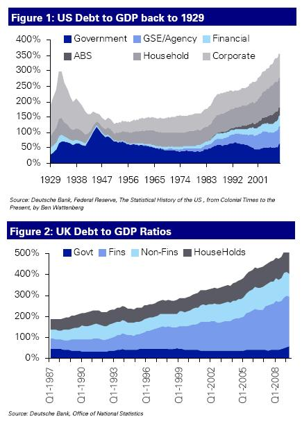 US and UK debt to GDP ratio