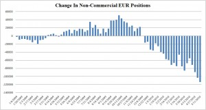 Speculators gambling on Euro collapse