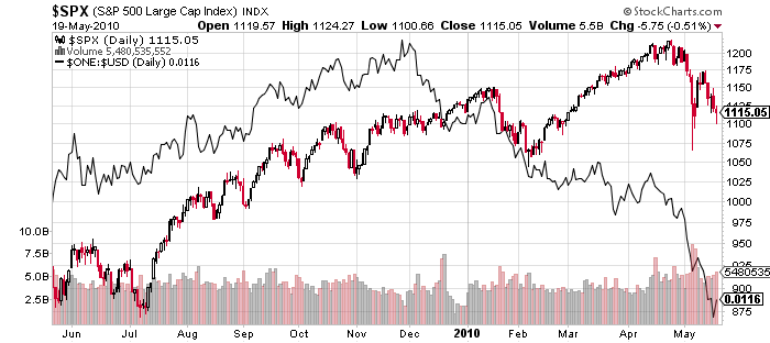 Stocks vs 1/USD