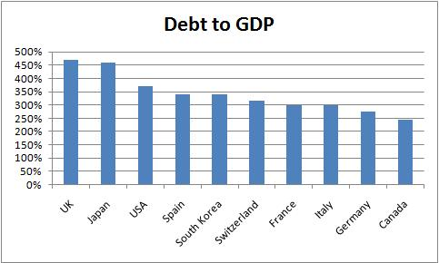 G7 debt to GDP ratio